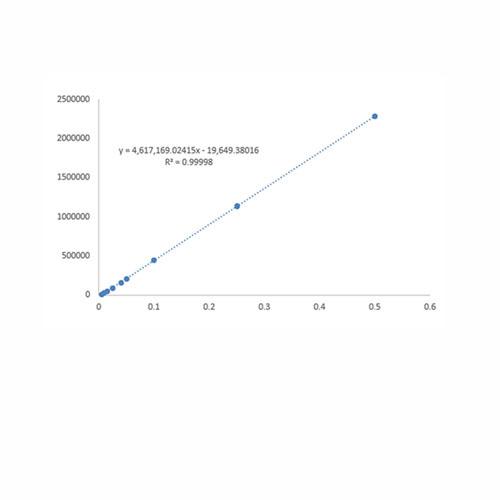 Method Transfer and Validation